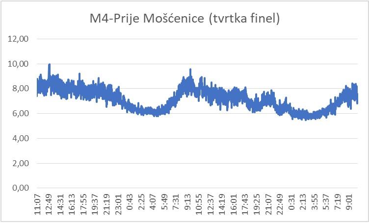 Primjer grafa mjerenja protoka od 5.1.2021. do 7.1.2021. na lokaciji Prije Mošćenice